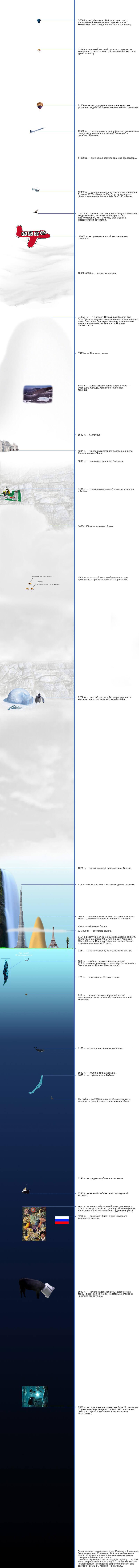 Картинка: Высоты и глубины
