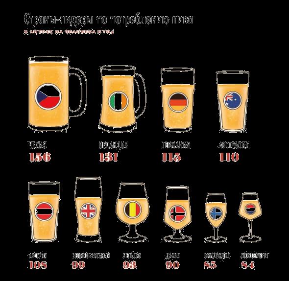 Картинка: Страны-лидеры по пиву