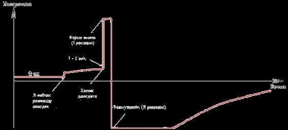 Картинка: Двуполярный процесс